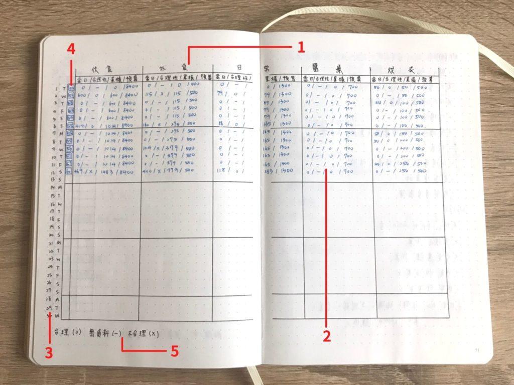 子彈筆記理財-金錢紀錄表功能區