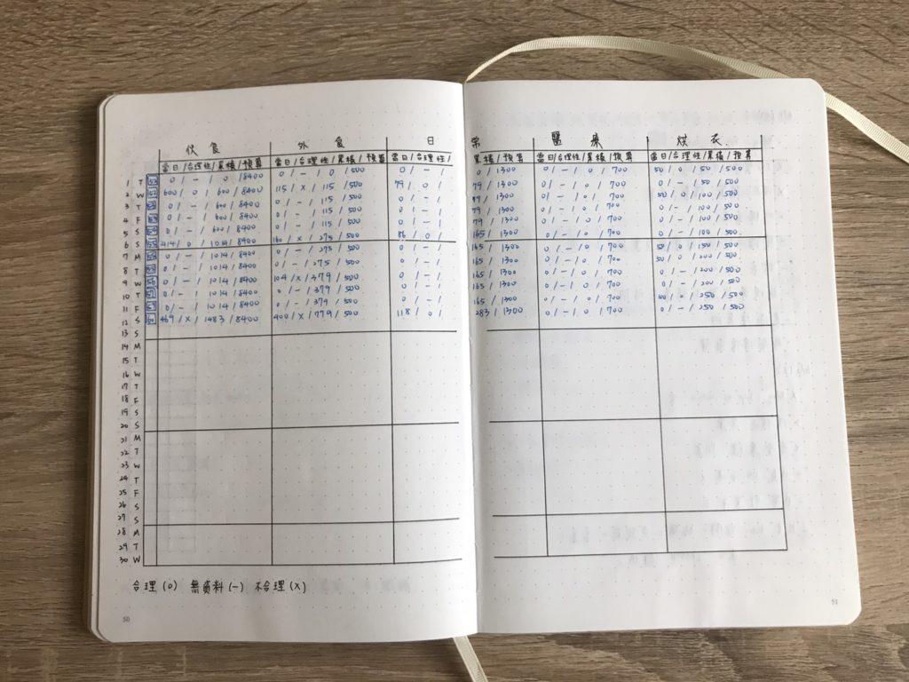 子彈筆記理財-金錢紀錄表