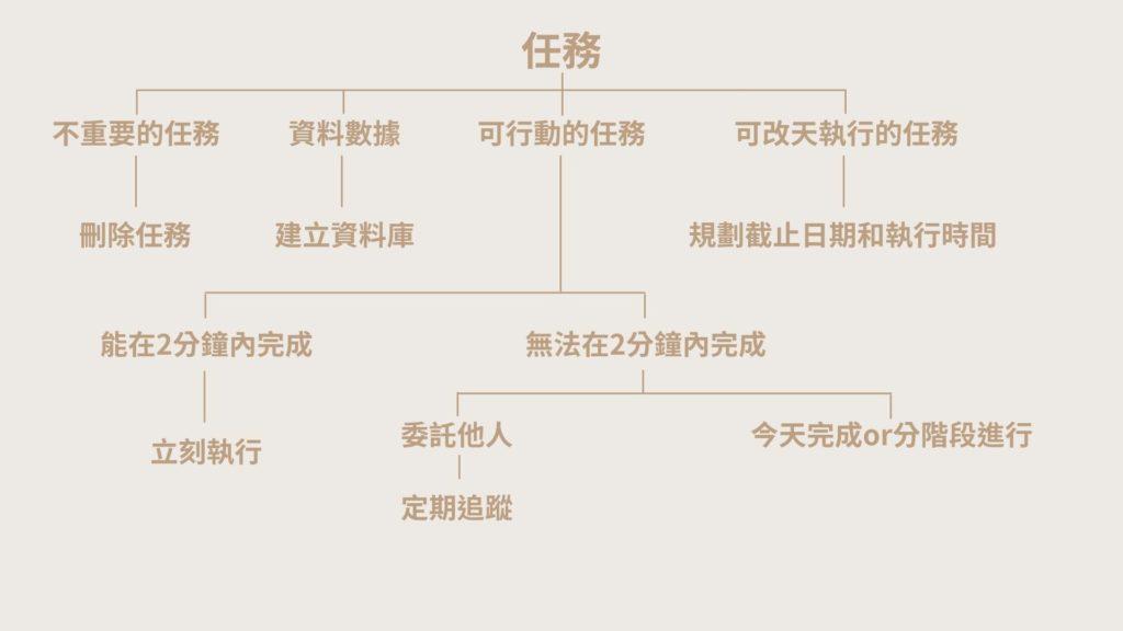 GTD流程圖