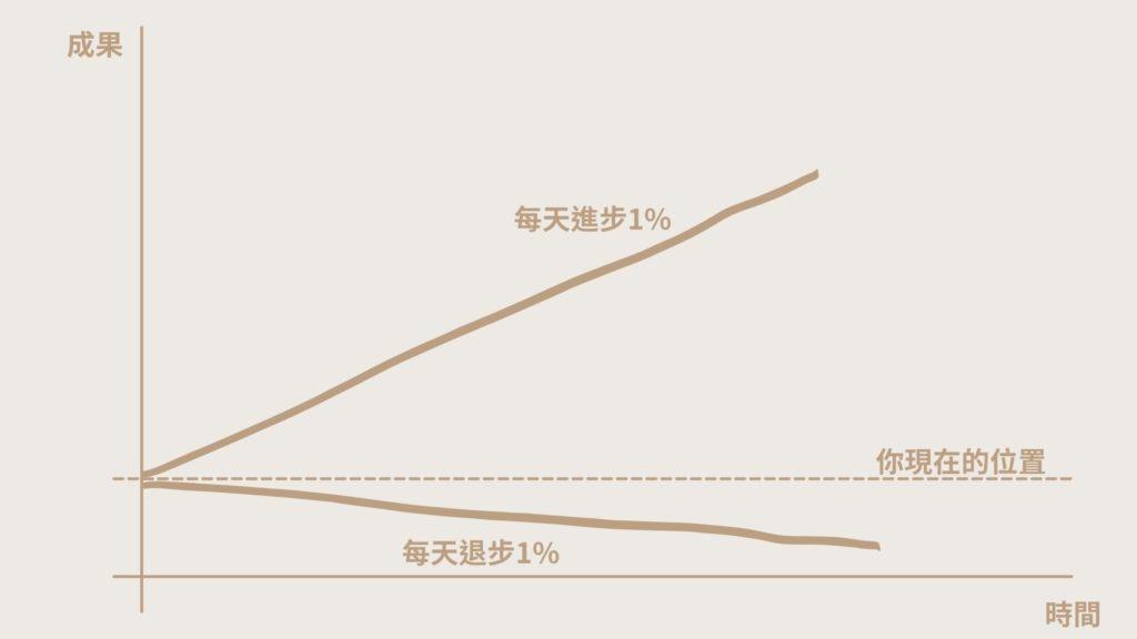 每天都進步1%,一年後,你會進步37倍;每天都退步1%,一年後,你會弱化到趨近於0