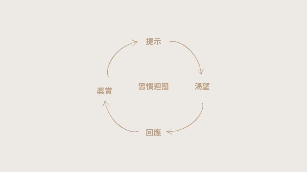 原子習慣-習慣迴圈